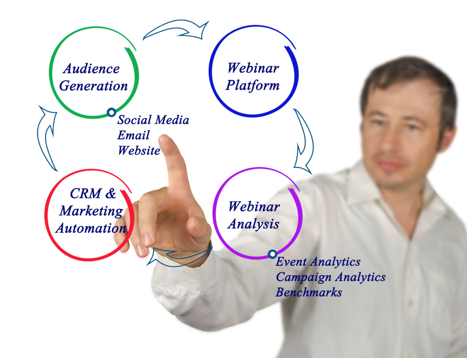 How to Promote Your Webinar Marketing Strategy
