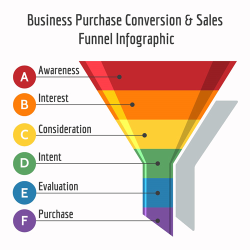 Business Purchase Conversion