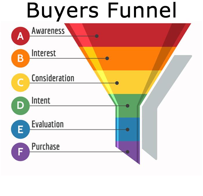 Obtenga más clientes potenciales que quiera comprar ahora