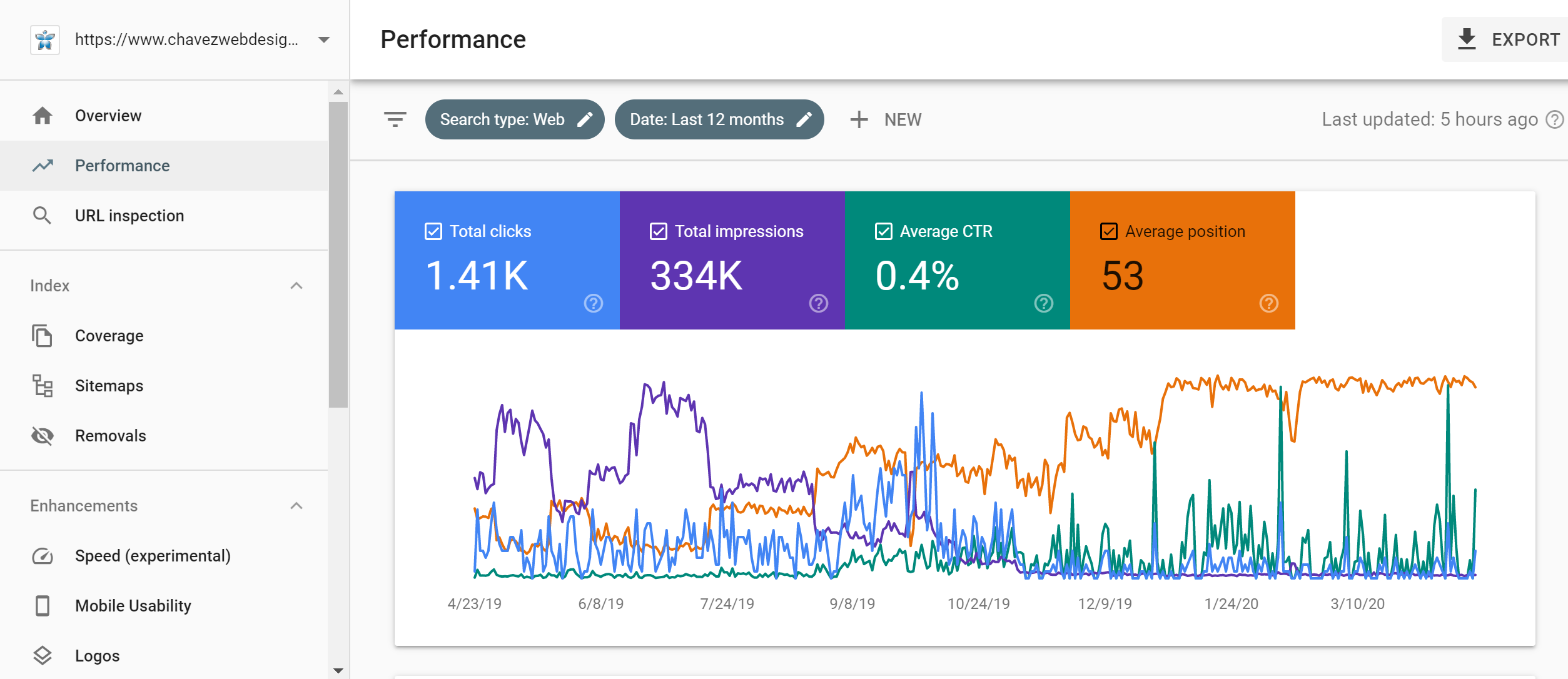 Online Marketing Tools Google Webmaster Performance Results Example