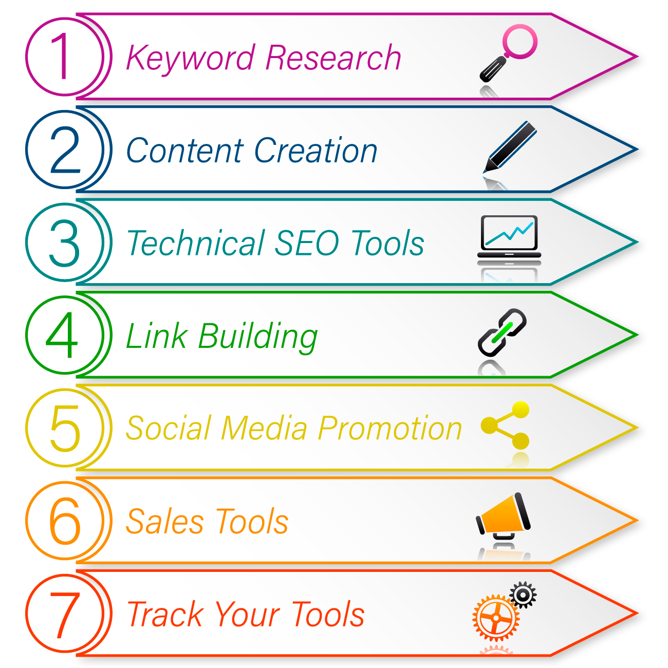 online marketing tools 7 step process graphic
